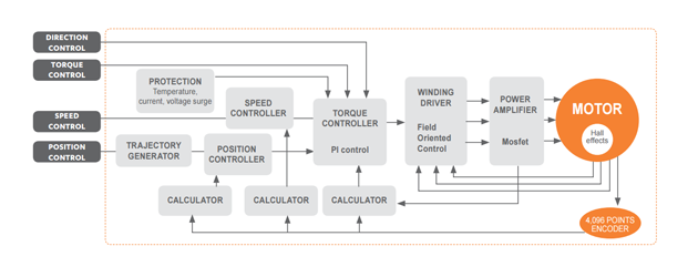 SMi21 position speed and torque control